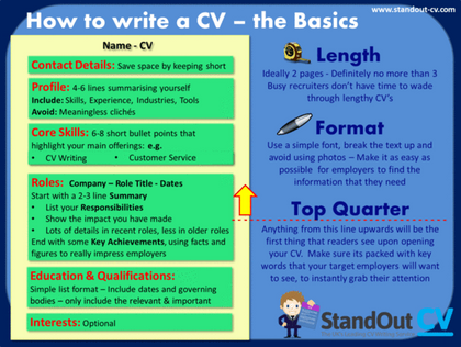 f75cd5ae72a358 6 things you should include in your your CV to make it stand out